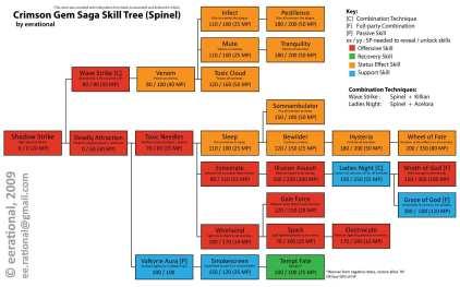 crimson-gem-saga-skill-tree-spinel-full